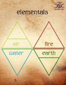 Simple Spells for Protection - The Elementals