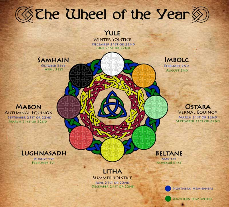 Wheel of the Year and the Sabbats - Wiccan, Celtic, Witch